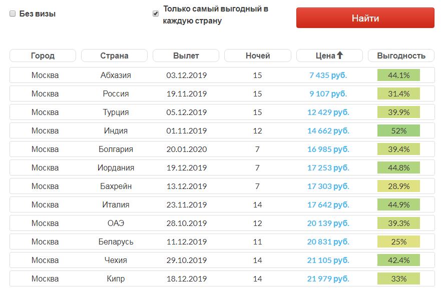 Больше двух недель отдыха дешевле 10 тыс руб - обычное дело