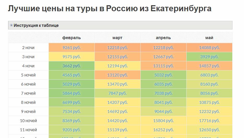 3 тыс руб за тур из Екатеринбурга в Сочи (авиабилет в одну сторону дороже) – купить такое больше шансов в онлайне